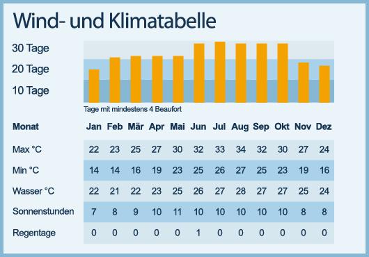Klimatabelle mit Wind und Temperatur