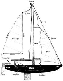 Beschreibung eines Segelboots