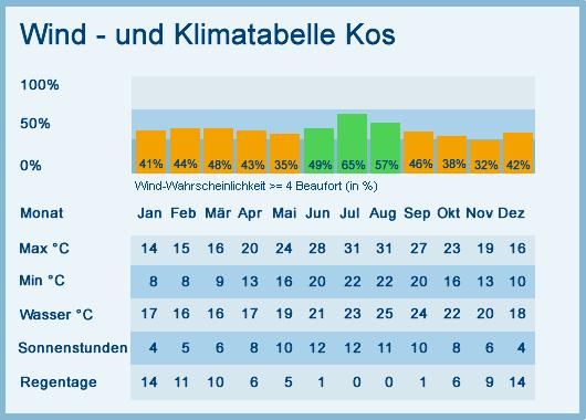 Klimatabelle Kos